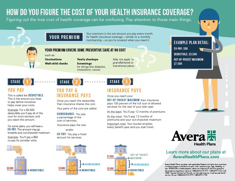 How do you figure the cost of your health insurance coverage?